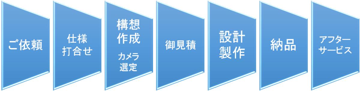 画像検査装置構築サービスの流れ